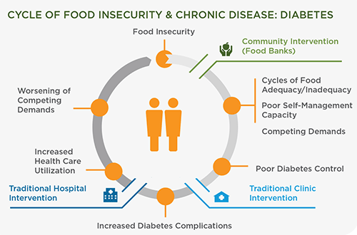 CYCLE OF FOOD INSECURITY & CHRONIC DISEASE: DIABETESCYCLE OF FOOD INSECURITY & CHRONIC DISEASE: DIABETES